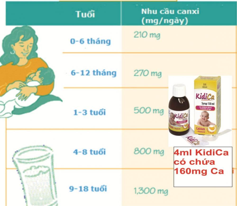 Thiếu Calci ở trẻ - Dấu hiệu và cách phòng ngừa